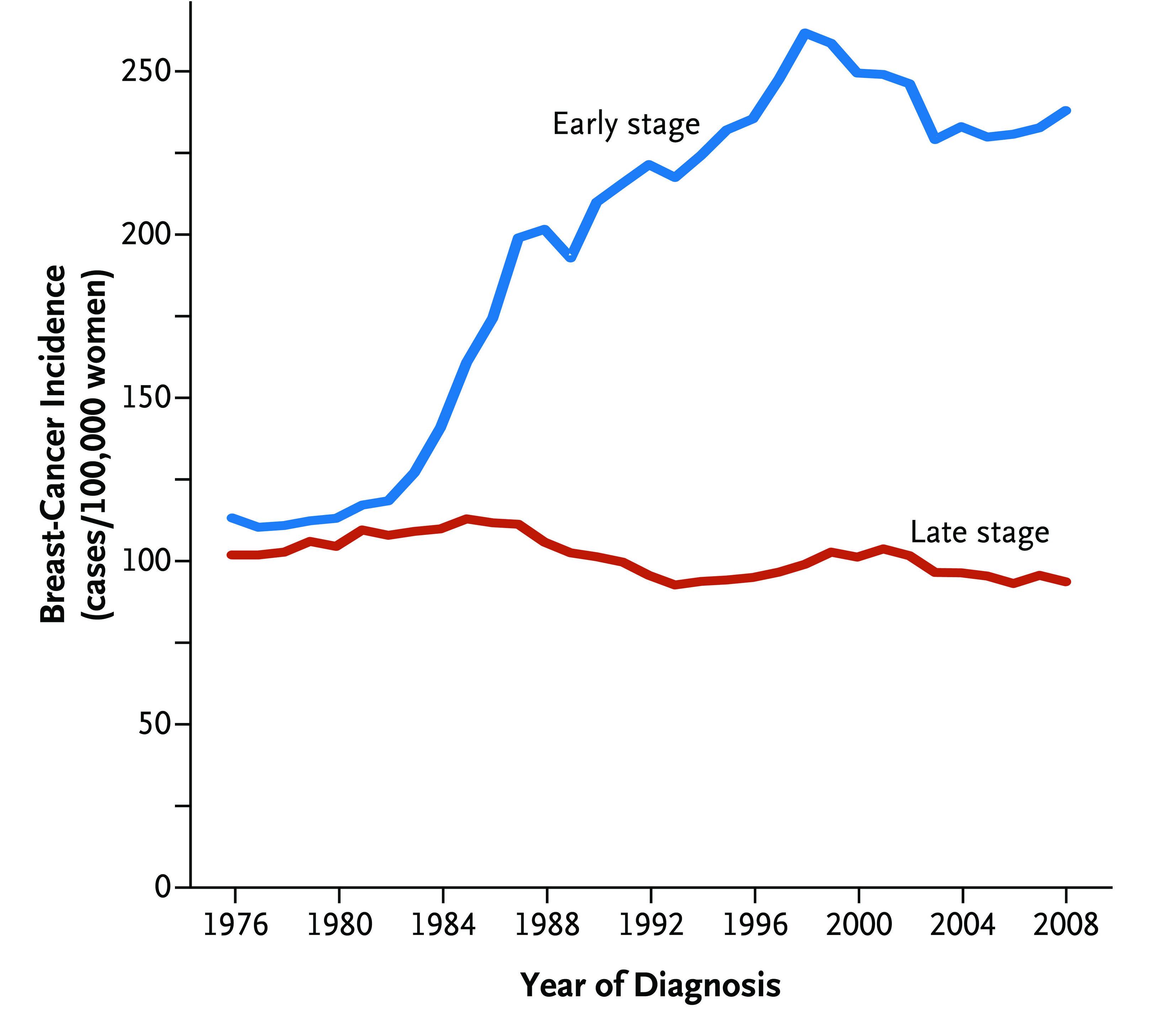 Statistiques de survie pour le cancer du sein - Socit